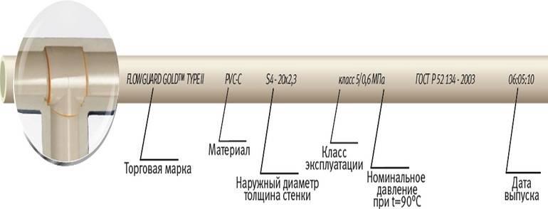 Полипропиленовые трубы для отопления: виды, критерии выбора, маркировка