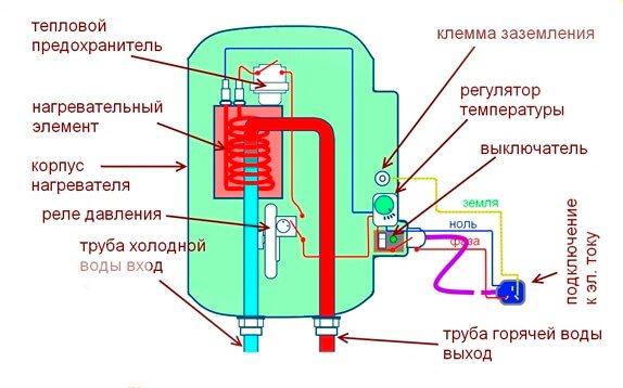 Как правильно пользоваться водонагревателем: инструкция по эксплуатации проточных и накопительных агрегатов