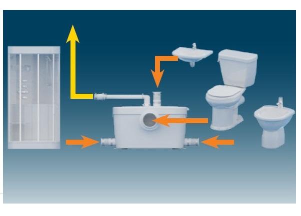 Санитарные насосы для туалета сантехнические