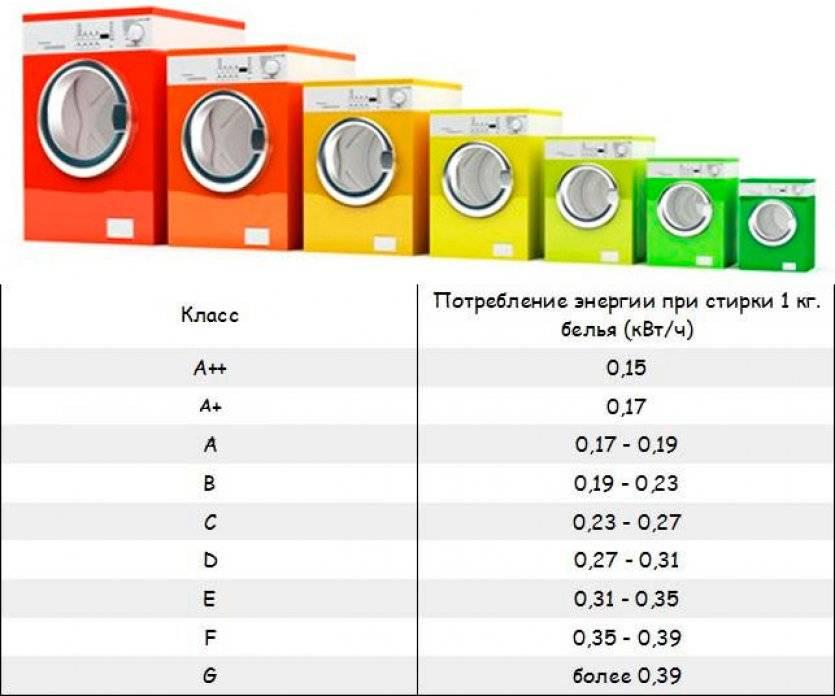 Класс стирки в стиральных машинах: какой лучше, что это значит