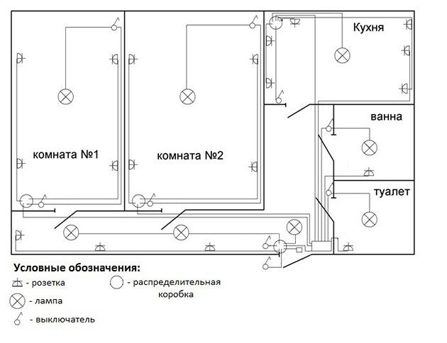 Электропроводка в квартире своими руками - пошаговая видео-инструкция как провести проводку, схемы, фото