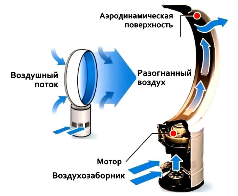 Настольный вентилятор: как выбрать бесшумный бытовой мини вентилятор, рейтинг мощных маленьких моделей с пультом управления
