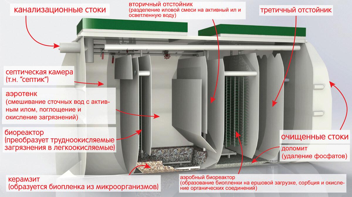 Биокси – автономная канализация для дома и дачи. соответствует ли цена септика биокси его качеству(2018г)