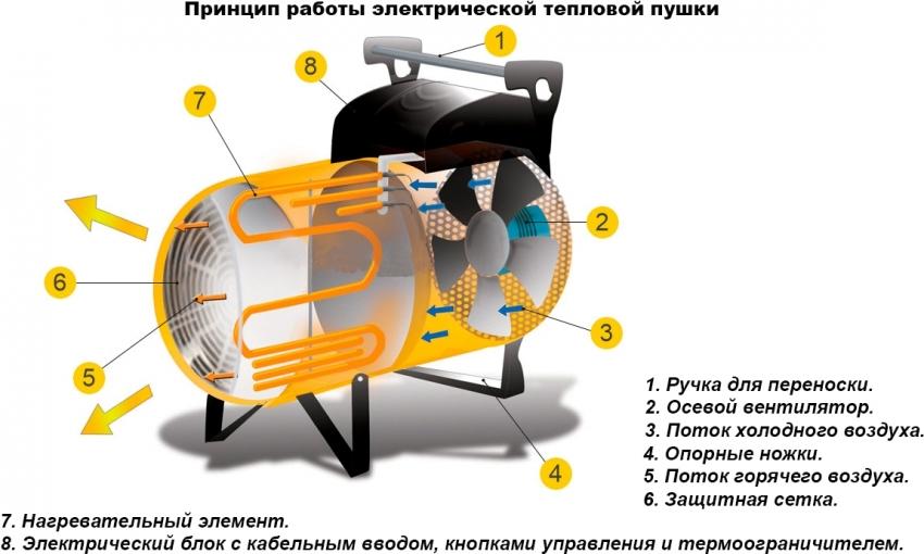 Газовая тепловая пушка: сфера применения и критерии выбора | строй советы
