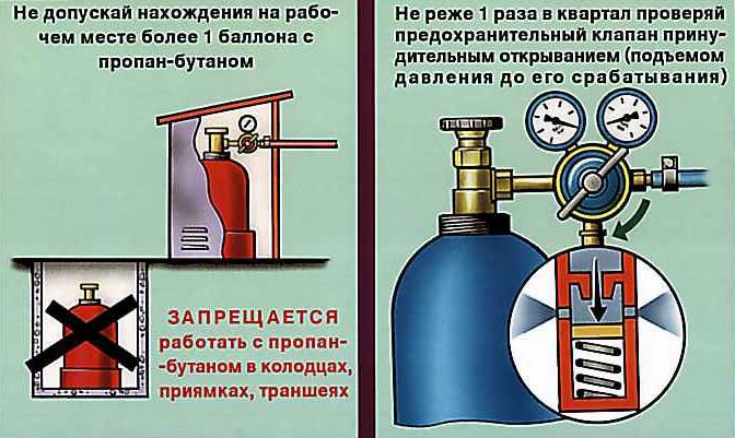 Классификация газовых баллонов