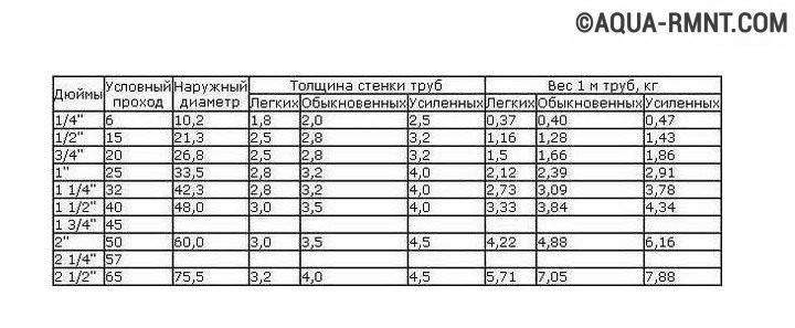 Вы узнаете, как провести расчёт различных параметров труб