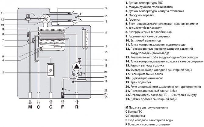 Температурные датчики воздуха для отопления в помещении