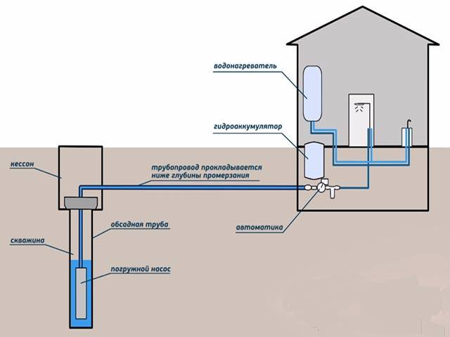 Водопровод на даче из колодца своими руками: выбор труб, схемы