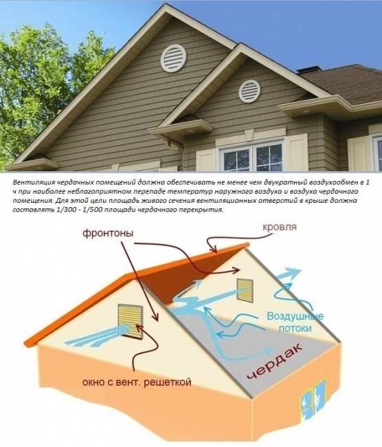 Вентиляция чердака в частном доме и ее влияние на качество жизни