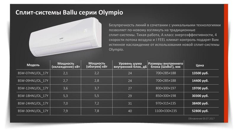 Сплит-системы ballu: обзор комплектов bsw-09hn1/ol/17y, bsvp-07hn1 и bsw-12hn1/ol, характеристики инверторных сплит-систем, отзывы