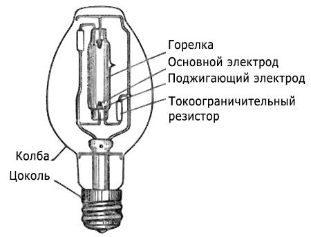 Применение газоразрядных ламп различных типов