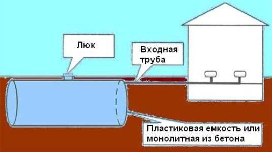 Выгребная яма из бочки