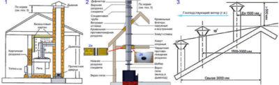 Почему при ветре задувает напольный газовый котел: что делать + очистка дымохода