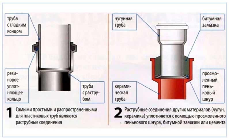 Герметик для труб канализации - чем и как лучше загерметизировать