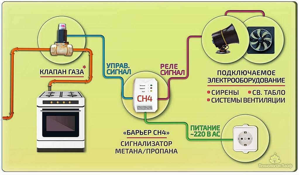 Датчик утечки газа с клапаном отсекателем: устройство, классификация + как правильно выбрать и установить