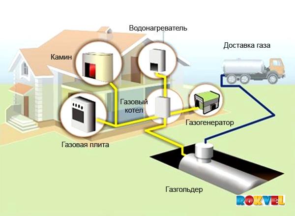 Давление сжиженного газа в газгольдере – vashslesar.ru