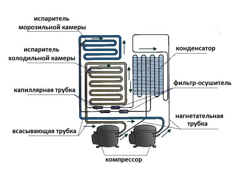 Устройство холодильника. типы холодильников. применяемые хладагенты — в холодильниках