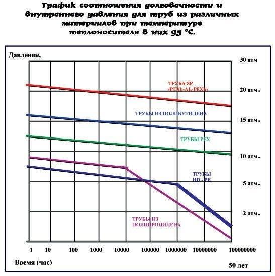 Металлопластиковые трубы для водопровода: характеристики