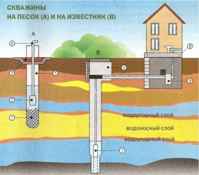 Обслуживание и правила эксплуатации скважины для воды