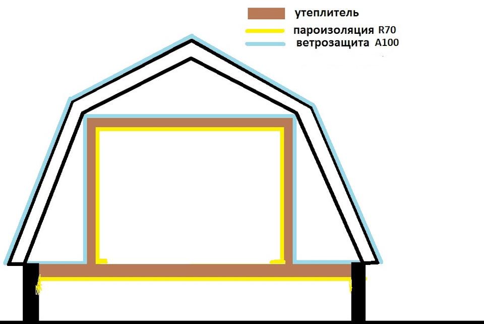 Как утеплить мансардную крышу правильно?