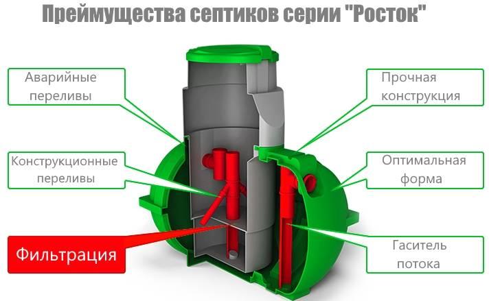 Септик «евробион юбас»: чем выделяется от конкурентов + некоторые нюансы обслуживания