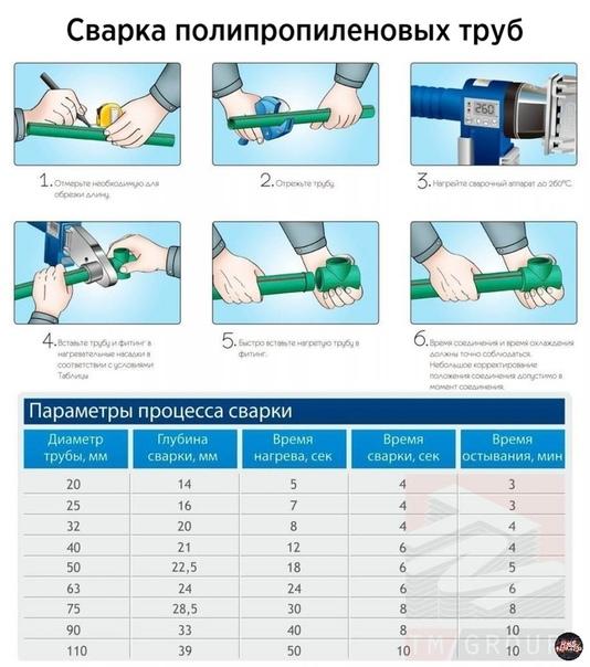 Пайка полипропиленовых труб: время и температура паяльника