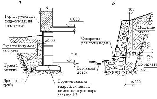 Фундамент и дренажные системы