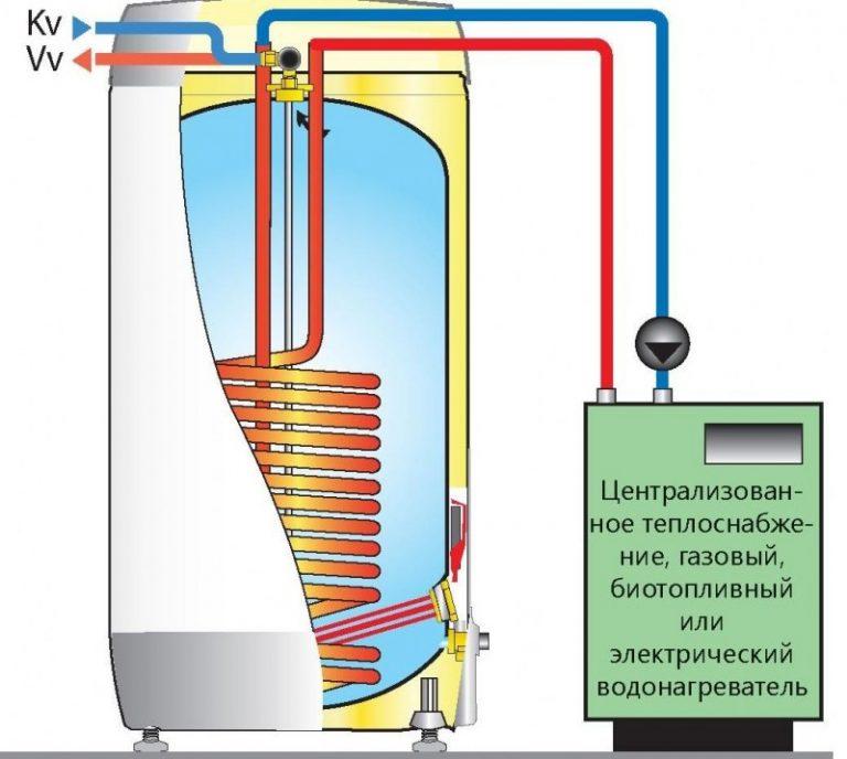 """Как выбрать газовый водонагреватель? проточные и накопительные газовые водонагреватели   техника на """"добро есть!"""""""