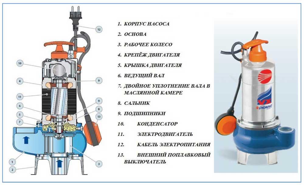 Как выбрать канализационный насос – принцип работы, различия, плюсы и минусы насосов для канализации