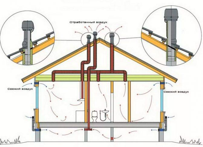 Вентиляция канализации в частном доме своими руками
