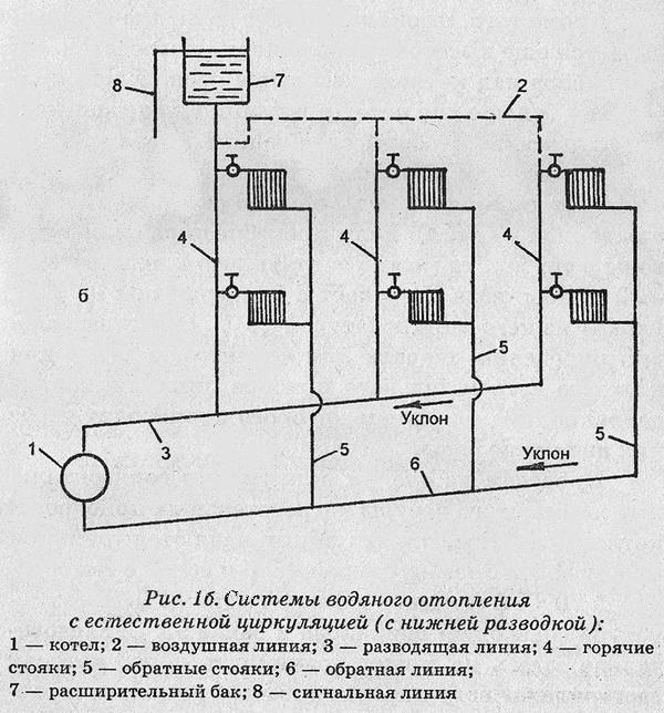 Основные схемы водяного отопления   грейпей