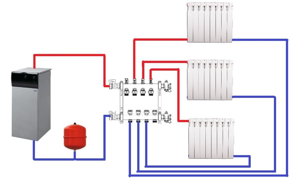 Распределительный коллектор отопления гребенка, коллекторная группа, для чего нужен отопительный коллектор в водяной системе, виды, устройство, принцип работы, как работает, регулировка