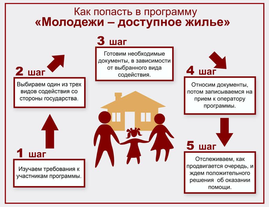 Выплаты (льготы) на газ многодетным семьям в 2020 году