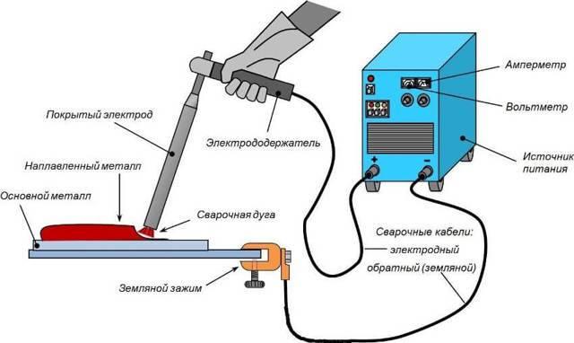 Как научиться варить электросваркой – фото и видео уроки