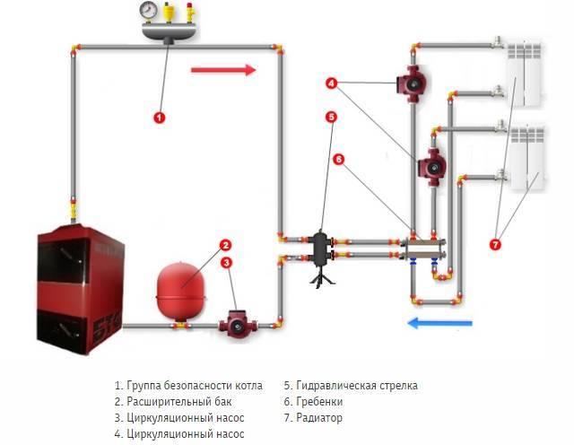 Как правильно сделать обвязку котла отопления