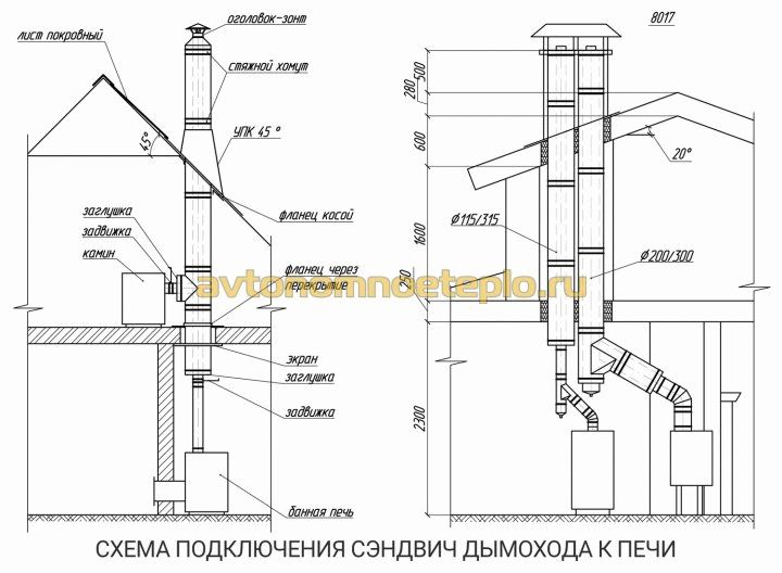 Использование сэндвич труб для вентиляции – правила устройства и монтажа