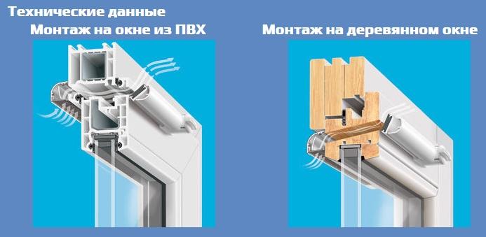 Что нужно знать о вентиляционных клапанах для пластиковых окон