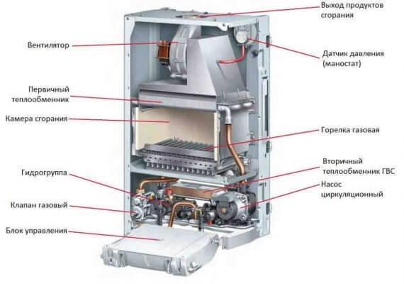 Как просто и без проблем осуществить ремонт газовых котлов своими руками?