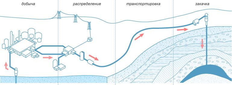 Подземное хранение газов в россии.
