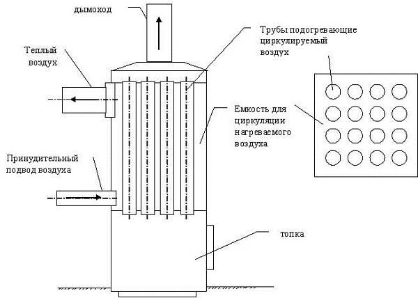 Теплообменник на дымоход: изготовление и установка своими руками