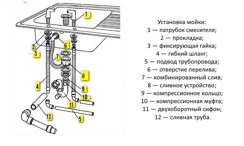 Установка раковины своими руками:  монтаж раковины, выбор раковин, сифона и комплектующих.
