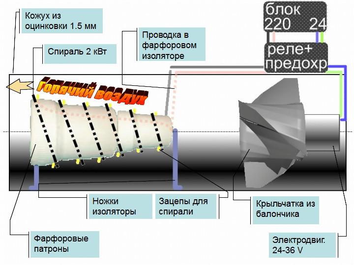 Конструирование тепловой пушки своими руками