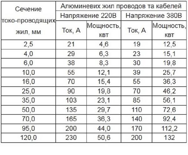 Сечение провода и диаметр: таблица | советы специалистов