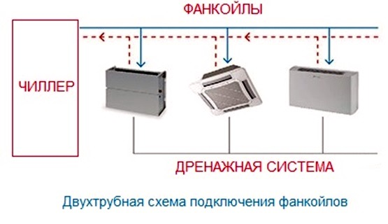 Фанкойлы: что это такое, принцип работы, вентиляторный доводчик
