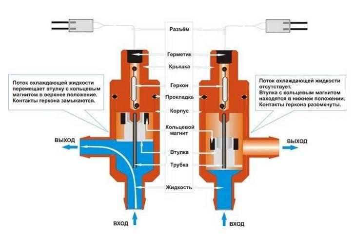 Реле протока воды для насоса — характеристики, принцип действия, установка
