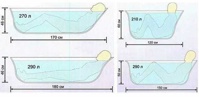 Размеры акриловой ванны — форма, высота, ширина, длина и толщина (фото, видео)