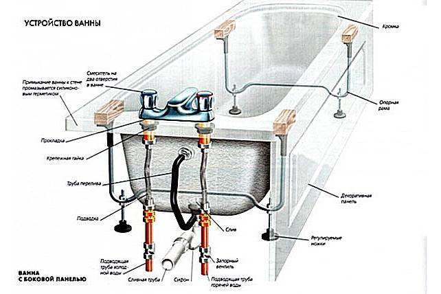 Установка гидромассажной ванны: пошаговая инструкция и рекомендации