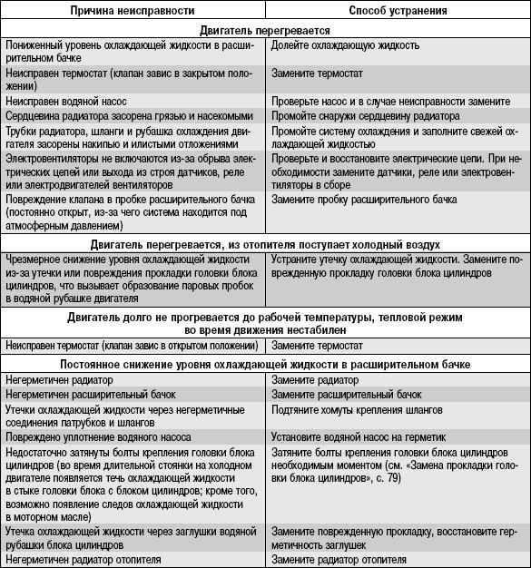 Ремонт фекальных насосов: обслуживание и причины поломок