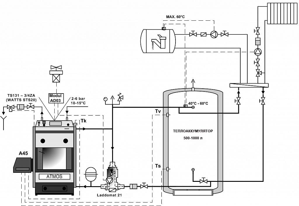Как правильно провести обвязку пеллетного котла отопления и не наделать ошибок