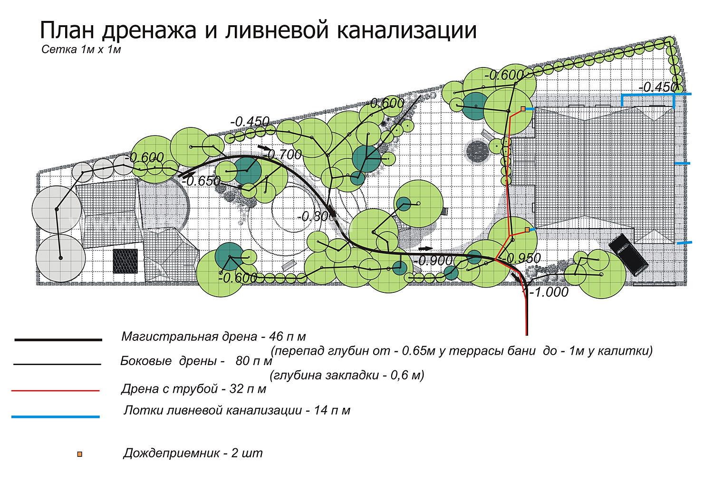 Проектирование ливневой канализации: нормы, состав, схема, расчет